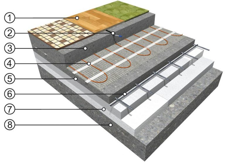 Akumulacijski sistem vgradnje