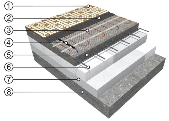 Direktni sistem vgradnje